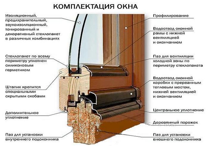 Особенности конструкции окна из дерева