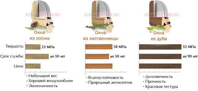 характеристики пород деревянных окон