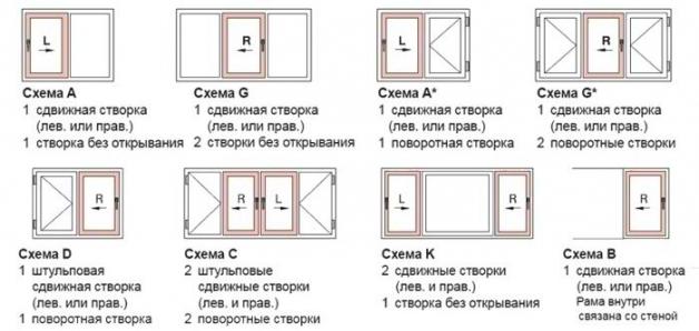 Варианты подвижных створок окна